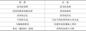 表1-1 族群与民族的特征