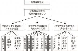 图4 番禺区教研共同体