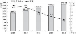 图1 2014~2018年湖南规模以上文化企业营业收入与增速