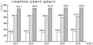 图1 2015~2019年各类学校在校学生人数