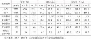表1 2017~2019年四川省教育事业发展基本情况