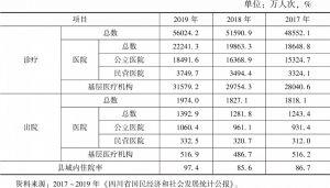 表3 2017~2019年四川省患者就诊和出院人次