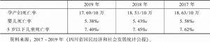 表4 2017~2019年四川省孕产妇、婴儿、5岁以下儿童死亡率