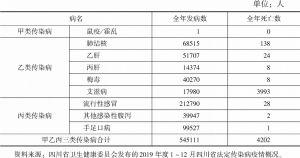 表5 2019年四川省法定传染病发病和死亡人数
