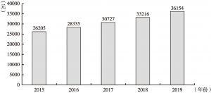 图3 2015~2019年四川省城镇居民人均可支配收入