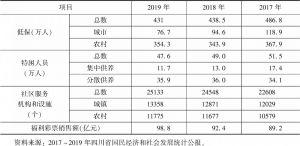 表7 2017~2019年四川省社会福利情况