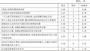 表9 法治意识指数群众评价得分统计(有效N=6500,满分5分)