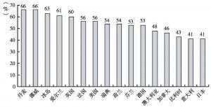 图2-1 对政治制度信任问卷调查的国际比较