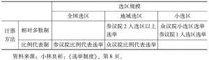 表3-1 日本国会选举制度分类