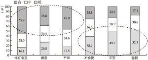 图3 北京市居民不同情绪分布
