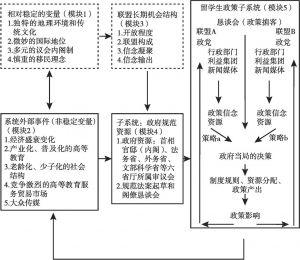 图0-2 日本留学生政策的倡导联盟框架