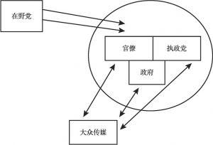 图3-7 媒体多元主义模式