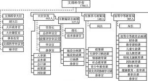 图5-1 文部科学省组织机构