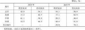 表8 跨省农民工和省内农民工比例
