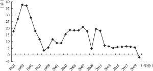 图2 1991年至2020年上半年中国工业增加值同比增速