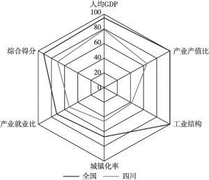 图1 2019年四川省工业化雷达图