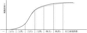 图1 工业化各阶段的工业化速度示意