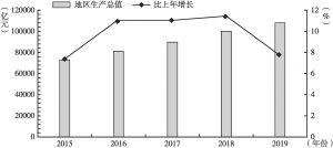 图1 2015~2019年广东省地区生产总值及增长速度