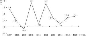 图3 2007~2016年泰国GDP增速变化情况