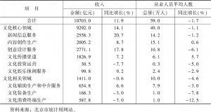 表7 2018年北京市规模以上文化产业发展情况