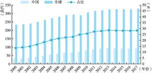 图1 2000~2017年全球和中国二氧化碳排放量