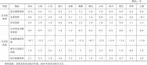 表4 2019年长江经济带各省市城乡居民消费品价格增幅