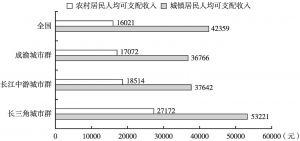 图6 2019年长江经济带三大城市群城乡居民人均可支配收入