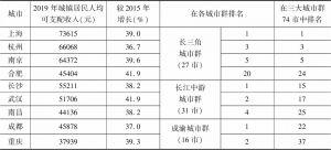 表7 2019年长江经济带三大城市群核心城市的城镇居民人均可支配收入