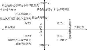图2-3 风险研究的范式