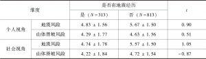 表7-16 个人和社会视角下有无地震经历对地震和山体滑坡风险评价的平均值
