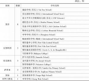 表1 太平洋岛国开设汉语课程中小学一览