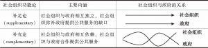 表1 社会组织的补足功能与补充功能
