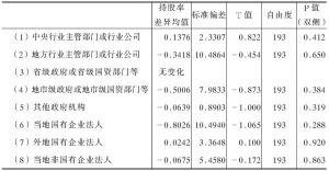 表8-3 各类持股主体在改制完成时和调查时的持股率差异