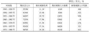 表3 新中国成立以来城镇人口变化及其未来发展趋势