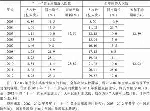 """表1 2003~2012年""""十一""""黄金周旅游人数增长与国内旅游人数增长的比较"""