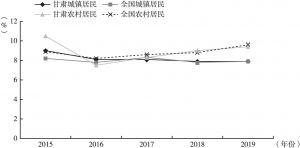 图1 2015~2019年甘肃与全国城乡居民人均可支配收入增速变化