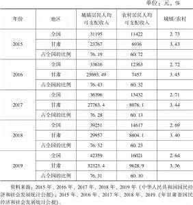 表3 甘肃省及全国城乡居民人均可支配收入差异