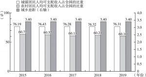 图11 2015~2019年甘肃城乡居民人均可支配收入占全国的比重及城乡差距