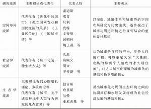 表1 城市研究主要研究流派-续表2