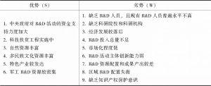 表7-3 绩效落后型区域的关键内部因素