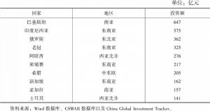 """表3 2015~2019年在京央企在共建""""一带一路""""国家投资排名前十的国家"""