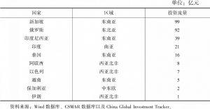 """表2 2015~2019年北京企业在共建""""一带一路""""国家投资排名前十的国家"""