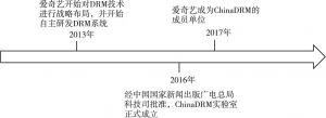 图3 爱奇艺DRM系统发展时间节点