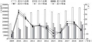 图1 2009~2019年中国对外贸易总体情况
