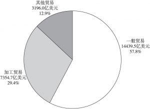 图2 2019年出口额的贸易方式情况