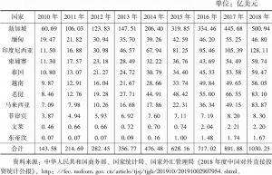 表5 2010~2018年中国对东南亚直接投资存量