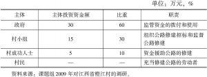 表1-7 江西省橙江村公路修建主体