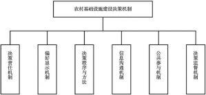 图5-1 农村基础设施建设决策机制结构