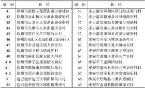 表2 苏北调研地区编码