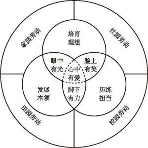 """图1 """"四园联动""""劳动教育课程目标体系"""